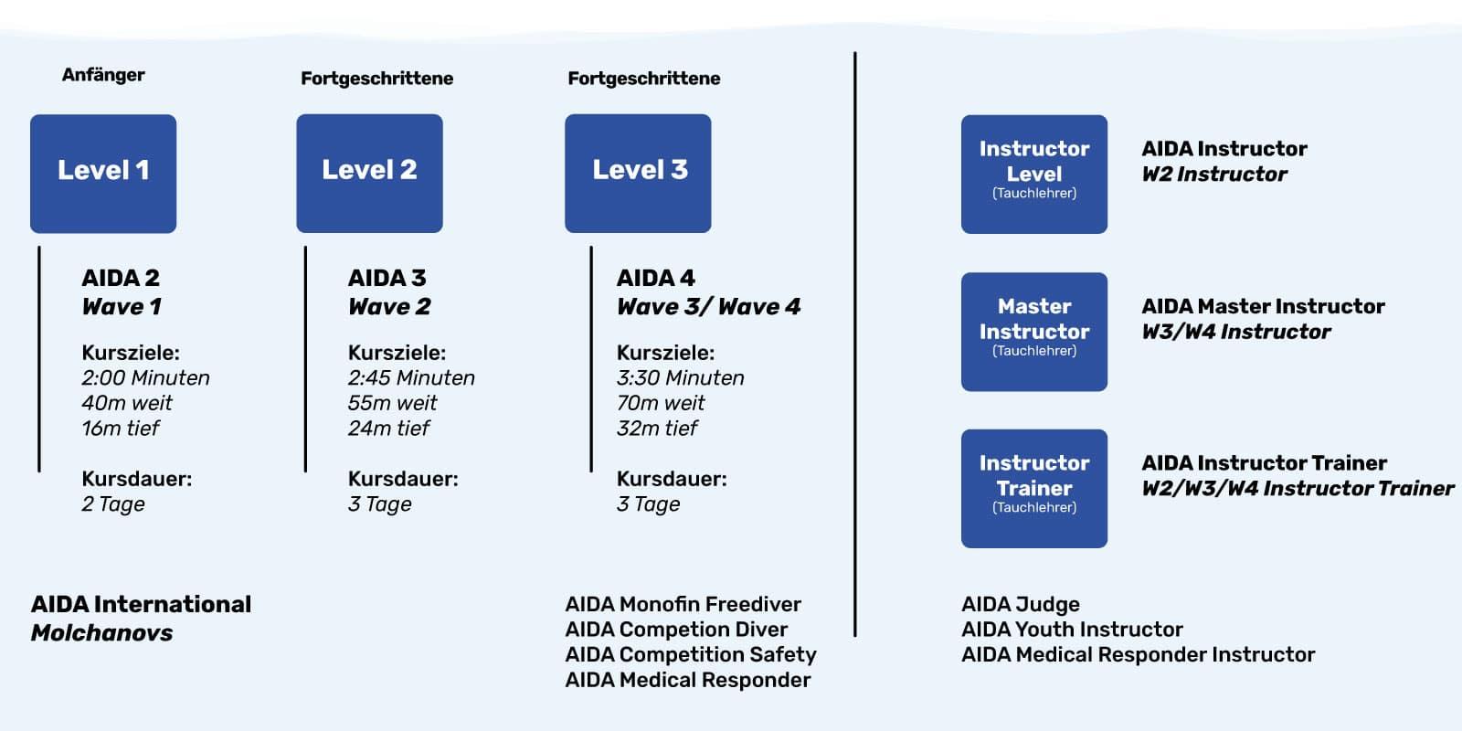 Apnoetauchen Kurse: Das Kurssystem von AIDA und Apnoetauchen-lernen.de